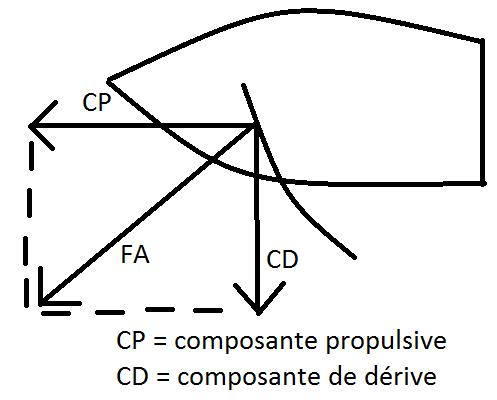 composante