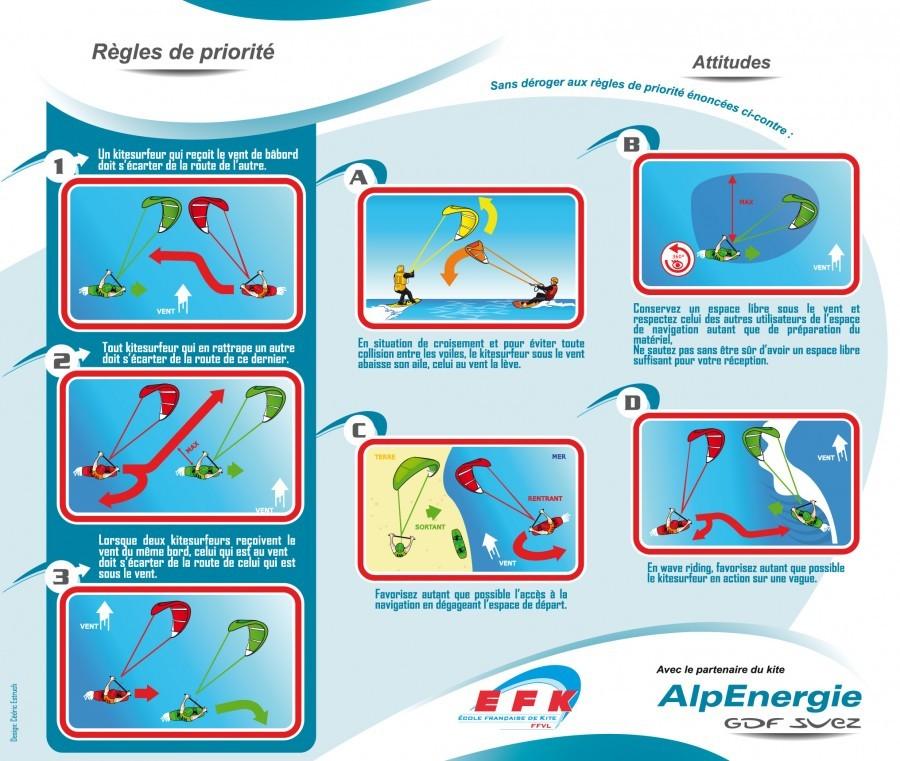 kitesurf regles